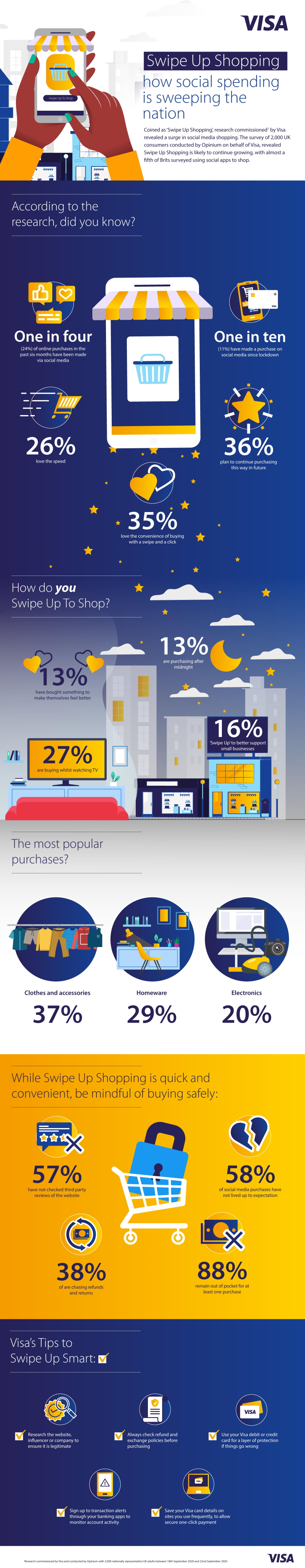 Swipe up shopping infographic